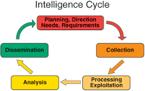 Great Power Competition Defines Defense Intelligence